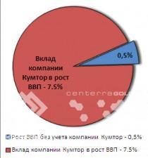 Рост ВВП Кыргызстана в январе–феврале 2013 года вновь обеспечил «Кумтор»