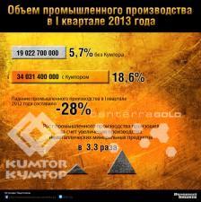 Кумтор обеспечил троекратный рост объемов промышленного производства