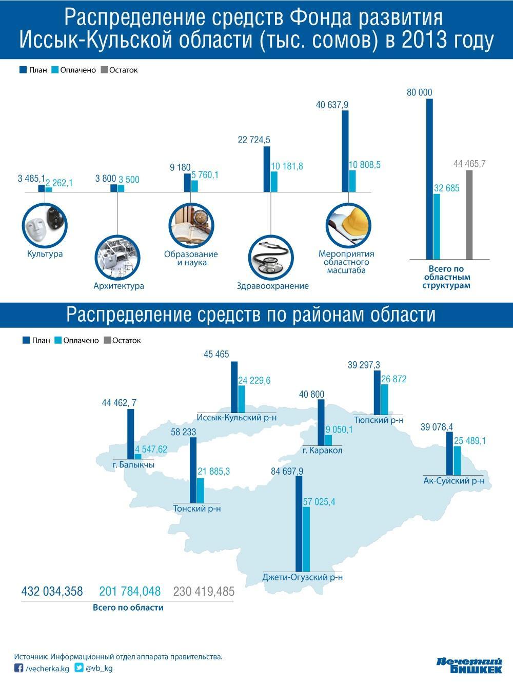 Фонд развития Иссык-Кульской области, который получает 1% от всей прибыли горнодобывающего предприятия с 2009 года