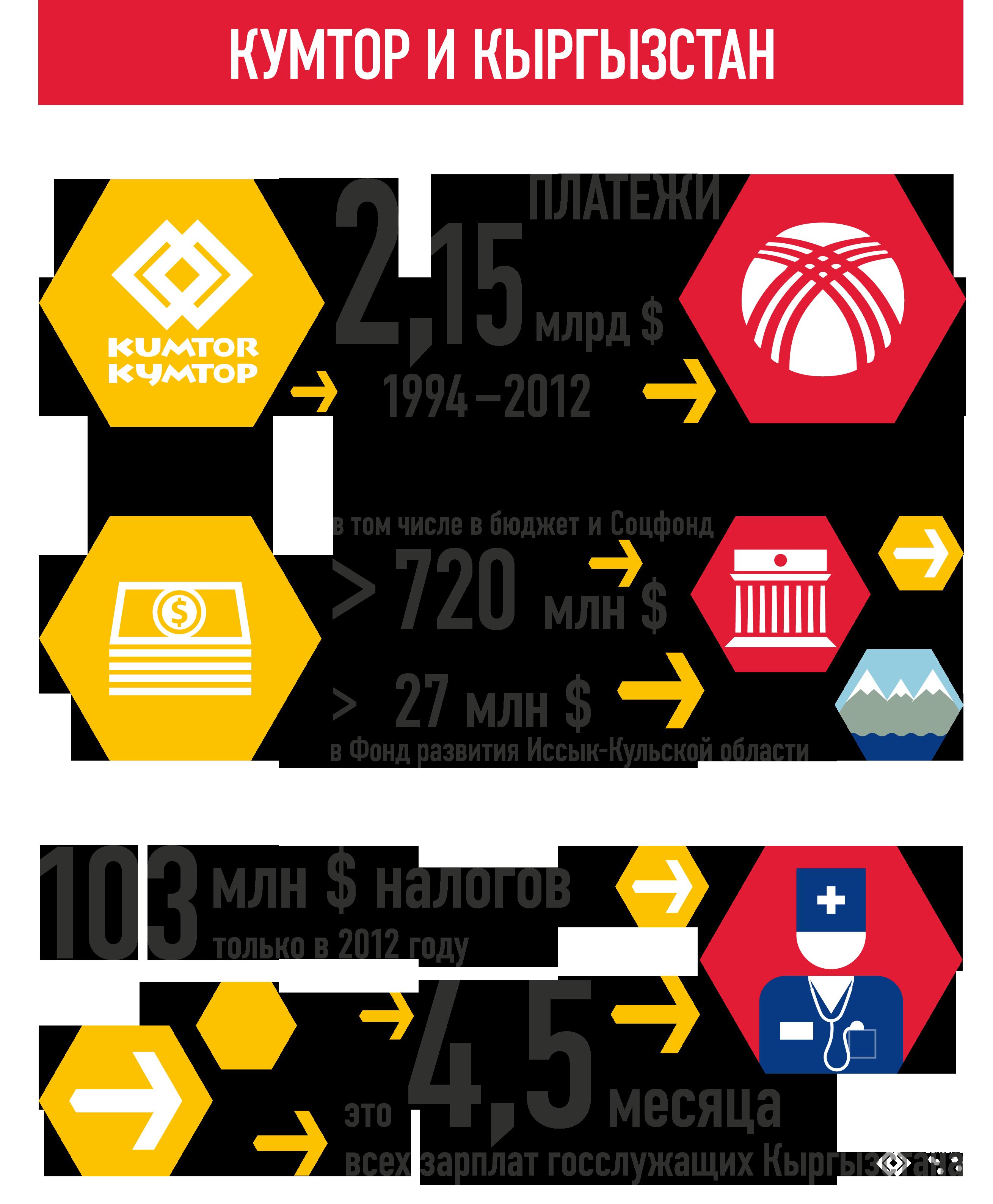 Вклад «Кумтора» в экономику Кыргызской Республики