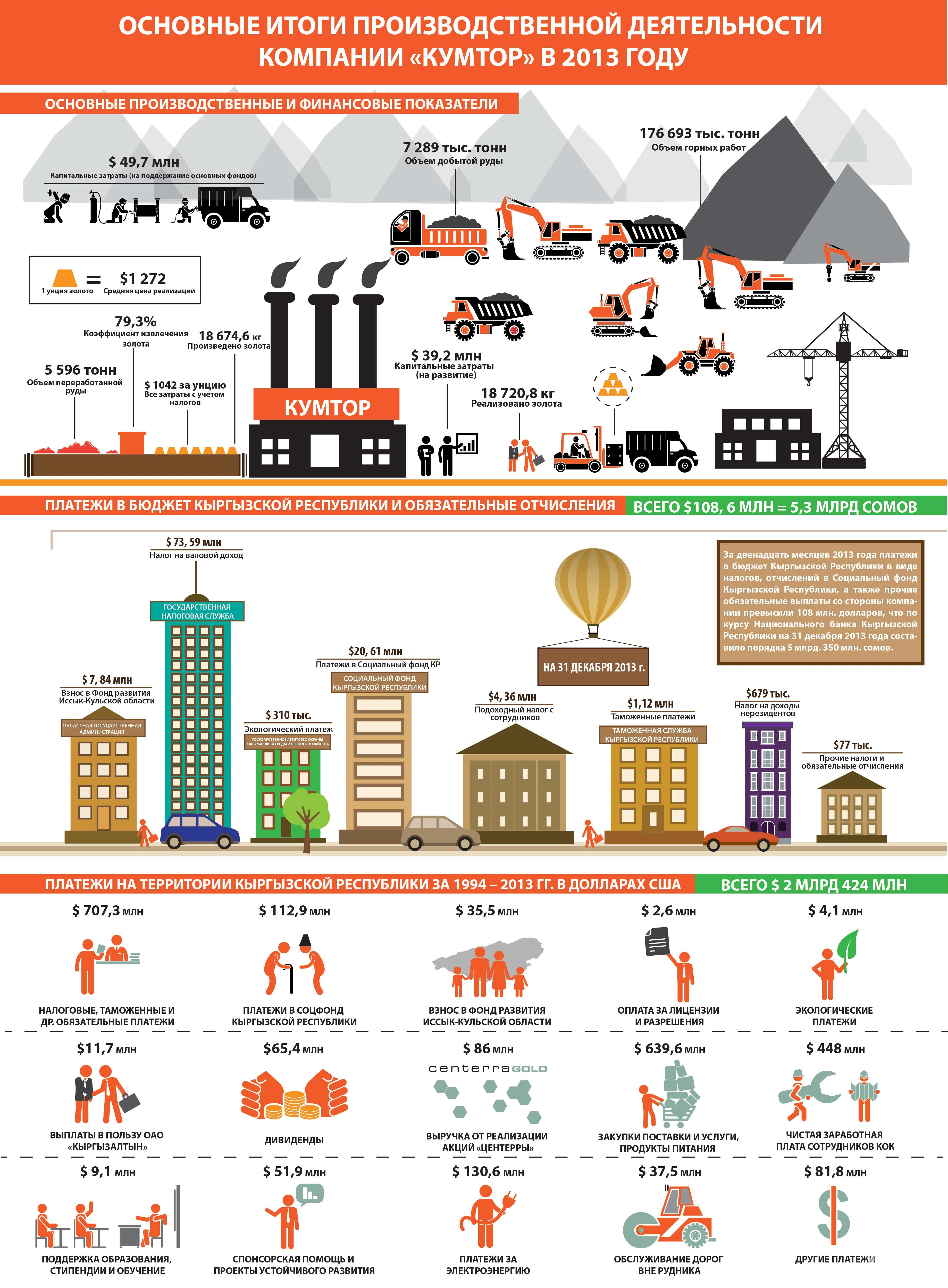 Основные итоги производственной деятельности в 2013 году