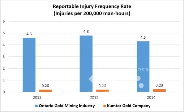 Injury Frequency rate