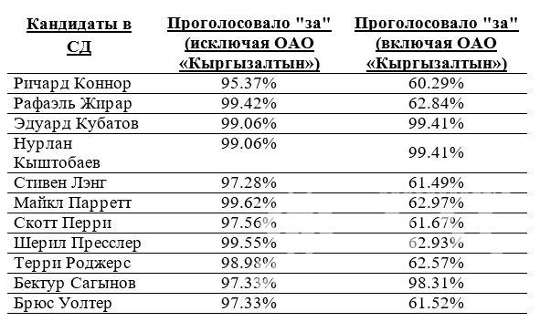 votes_BoD_ru