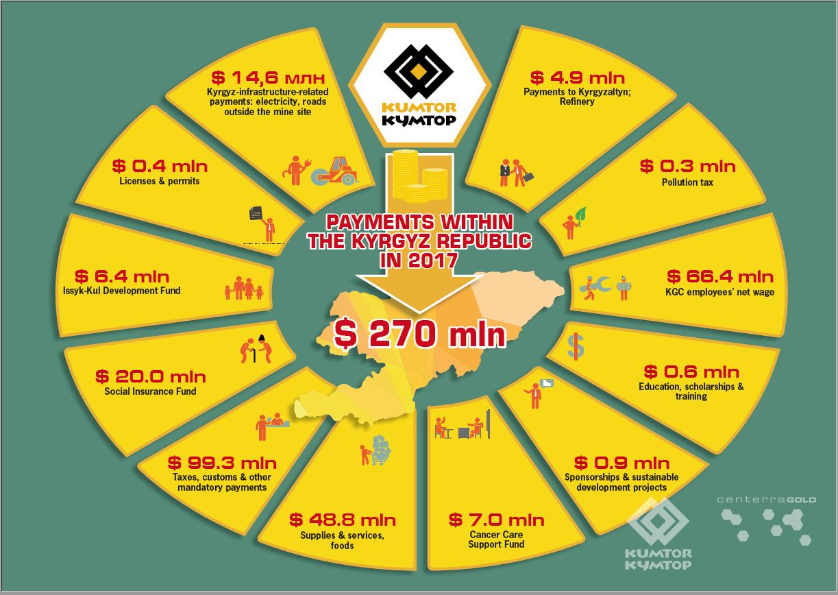 Infographics | Kumtor Gold Company